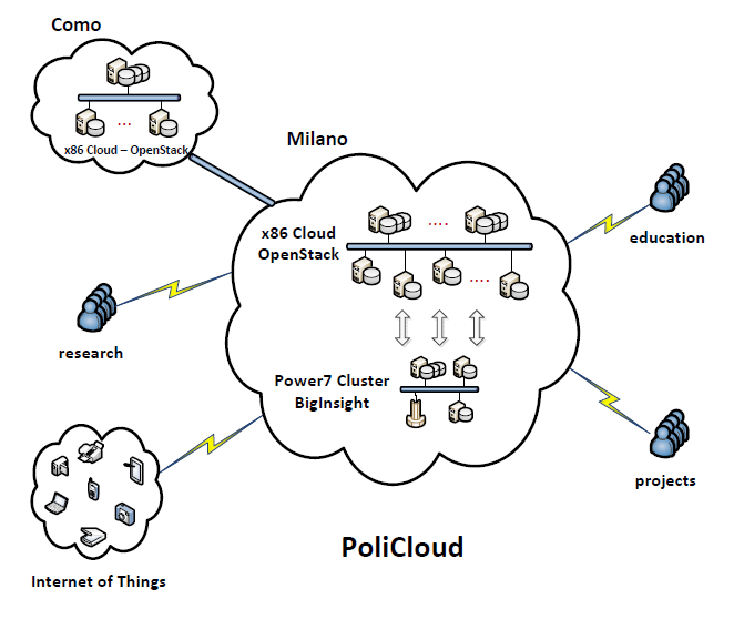 PoliCloud3
